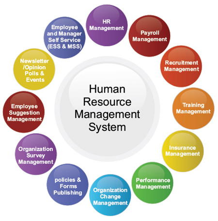Reduce the number of employee in a popular hr software malaysia payroll system ccuart Gallery